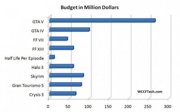 gta-v-grafico