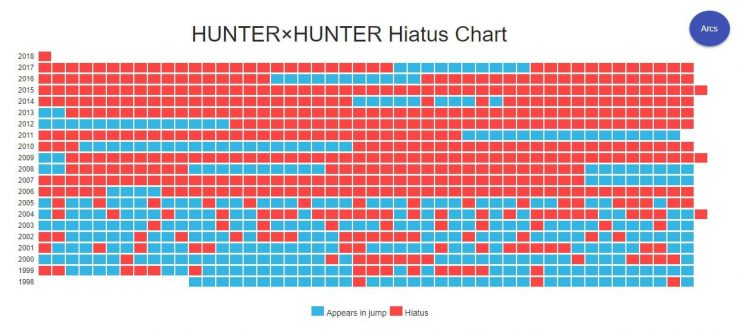 grafico hunterxhunter hiatos
